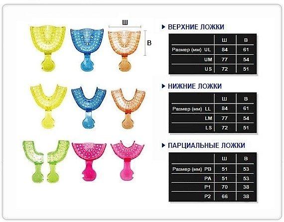 Размеры оттискных ложек Plastic & Implant Tray